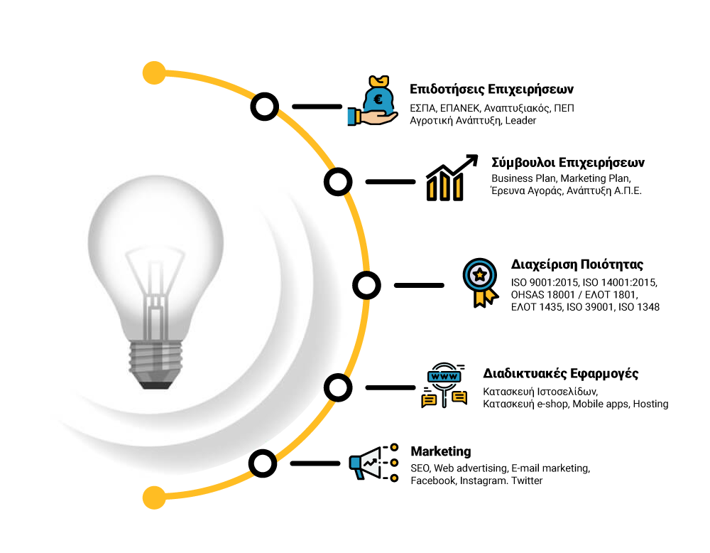 PlanTech Infographic | Plantech | Σύμβουλοι Επιχειρήσεων | Κατασκευή Ιστοσελίδων | Ιωάννινα